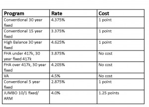 Interest rate sheet for 8.23