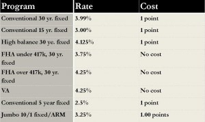 Interest rate sheet for 9.27.13