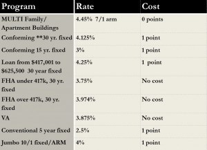 Mortgage Rates for 2.28.14